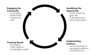 KCDD Process Chart