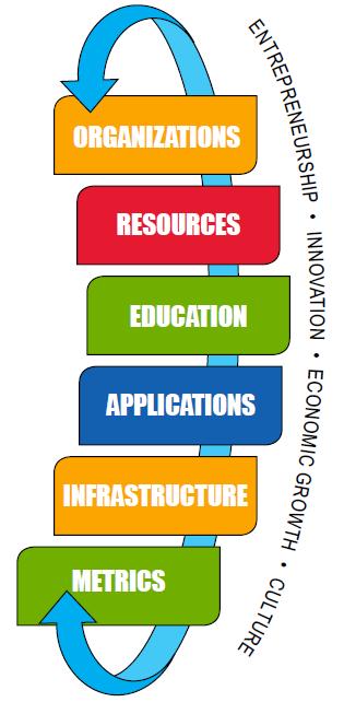 Ecosystem Model chart