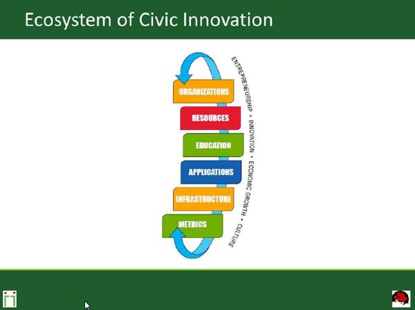 Civic Innovation Chart