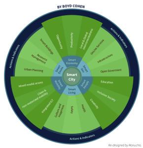 Smart City Wheel 2